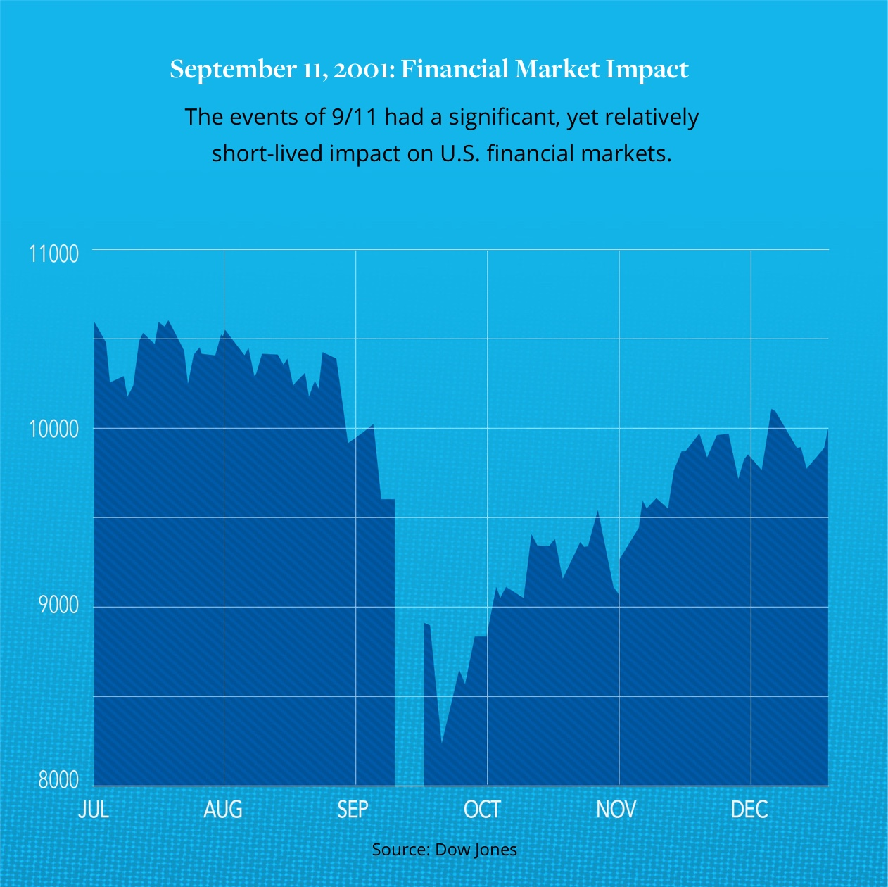 September 11 Financial Market Impact
