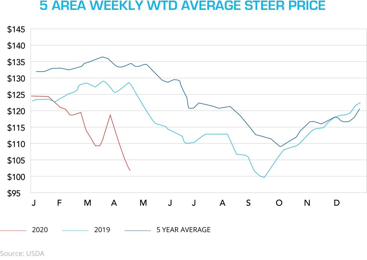 The average U.S. steer price has fallen significantly in April, and remains well below ahistorical selling prices.