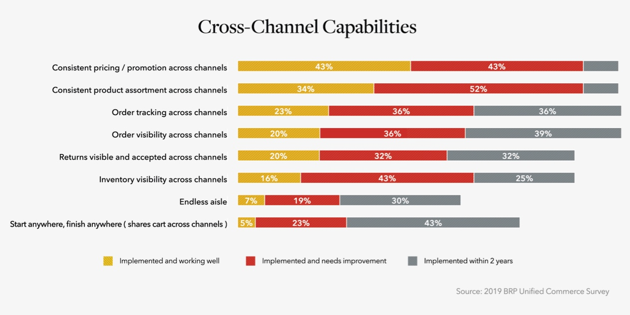 Cross-Channel Capabilities