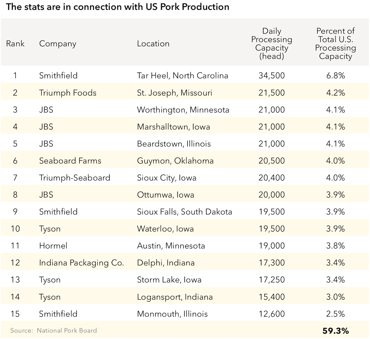 The U.S. has capacity to slaughter more than 500,000 pigs p/day with almost 60% of that capacity coming from just 15 plants, the majority of which are either currently closed or have confirmed cases of COVID-19.