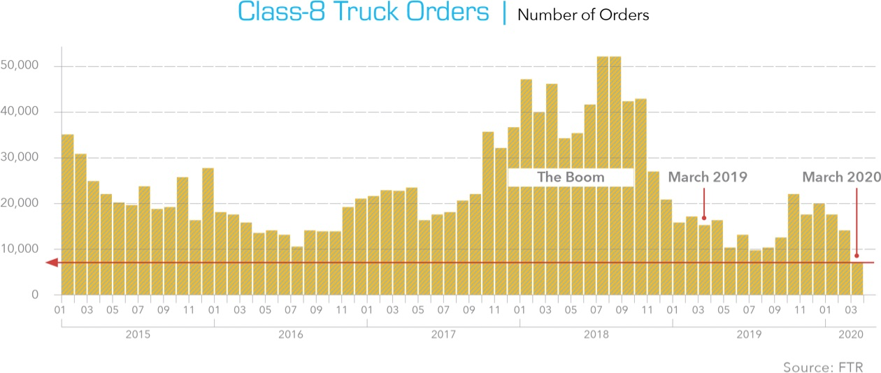 Class-8 Truck Orders | Number of Orders